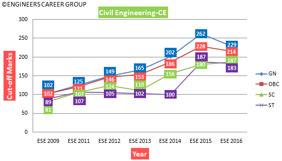 ESE Analysis - Cut Off Marks - CE - 600